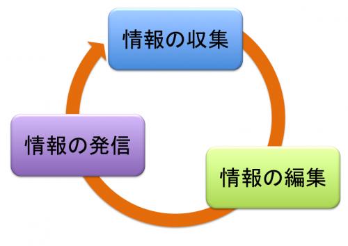 情報活用型授業イメージ